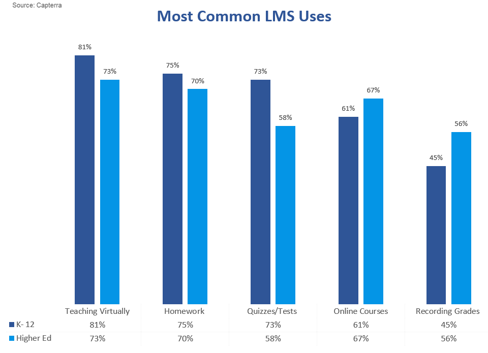 common LMS uses